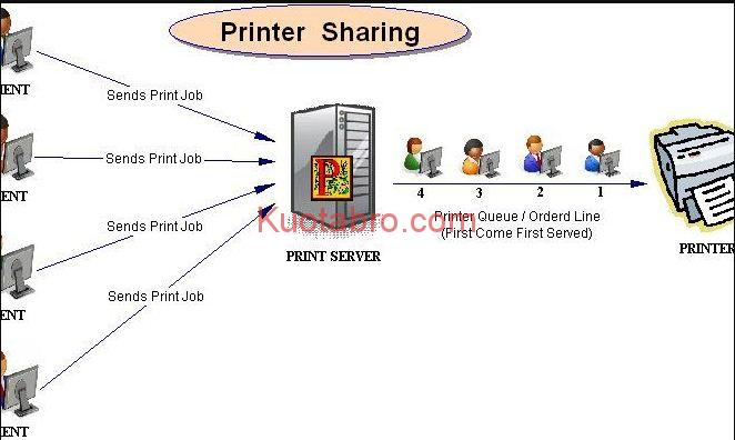 cara share printer