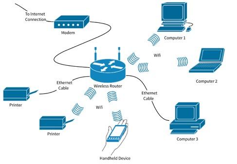 Cara Kerja Wireless Router