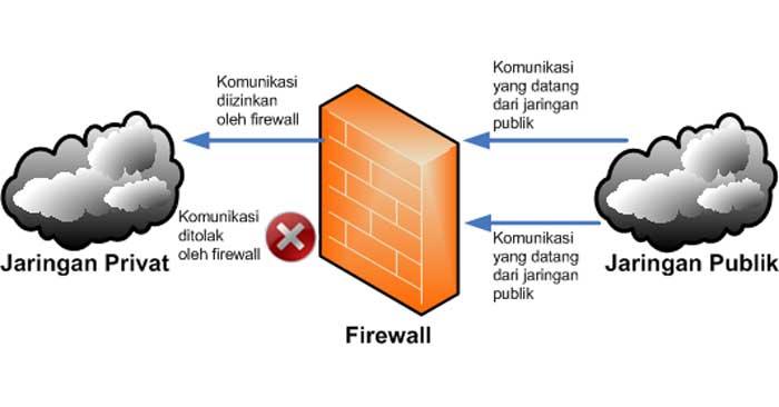 Keamanan Komunikasi Jaringan