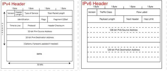 Kelebihan IPV6 dibanding IPV4