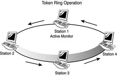 Topologi Token Passing