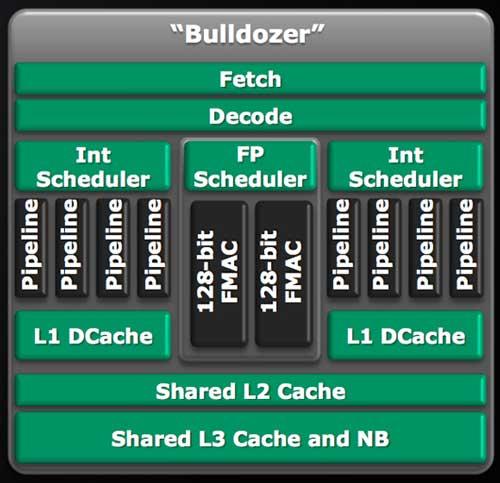 """AMD Orochi """"Bulldozer"""""""