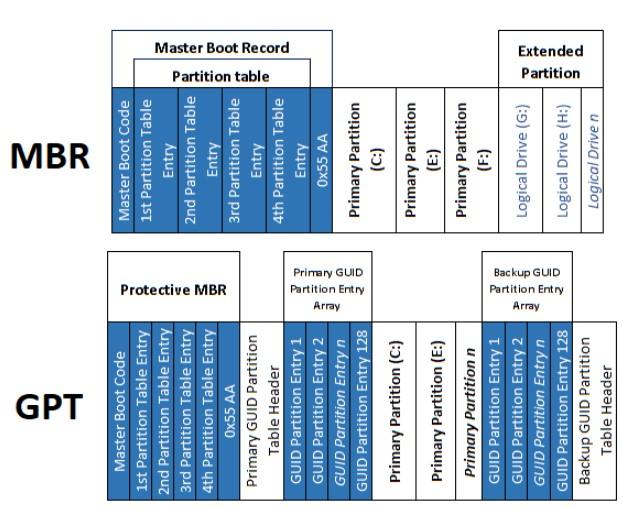 Perbedaan MBR dan GPT