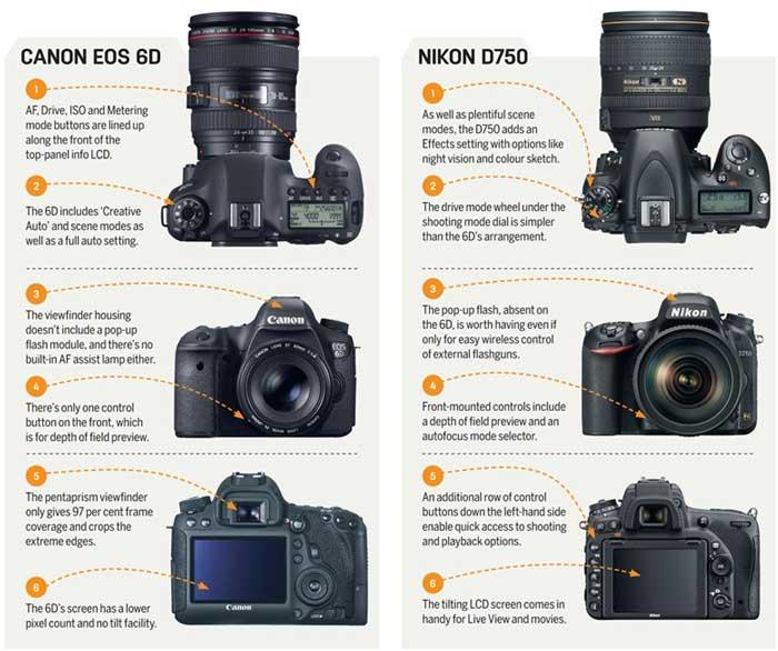 Perbedaan Kamera Canon dan Nikon