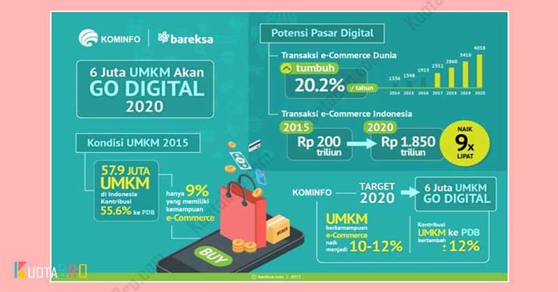 Kondisi UMKM 2015 di Indonesia