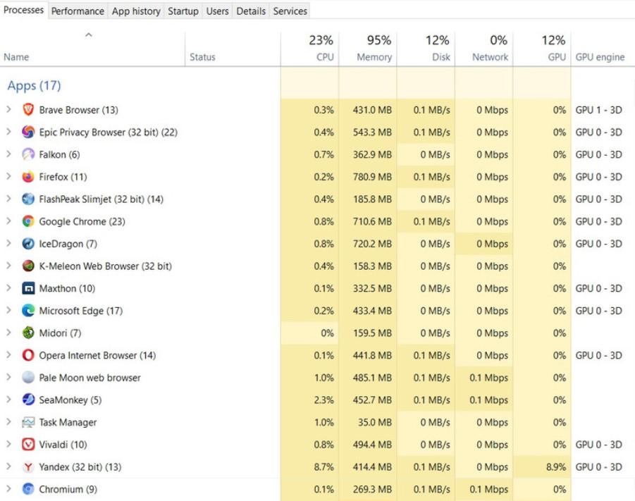 17 Browser Paling Ringan untuk Laptop/PC dengan Spek Rendah - Hasil Pengujian RAM Browser
